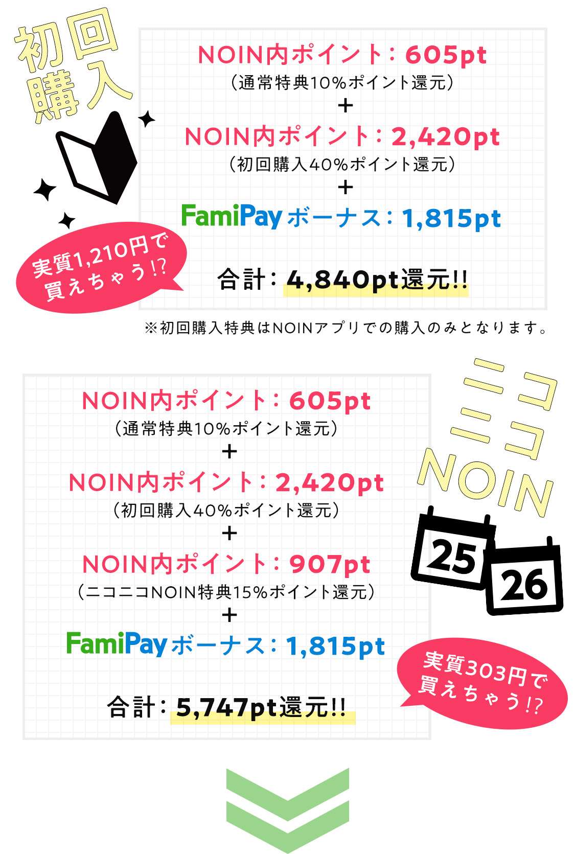 NOINでFamiPay決済するとFamiPayボーナス30%還元!の画像
